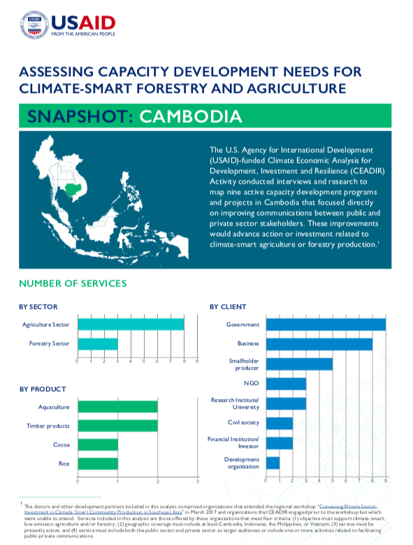 Assessing Capacity Development Needs for Climate-Smart