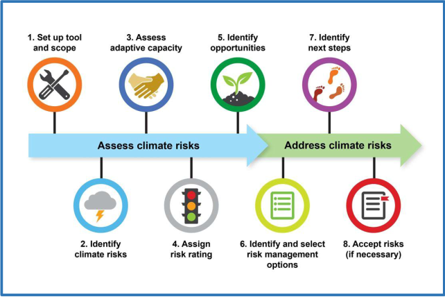 Climate Risk Screening & Management Tools