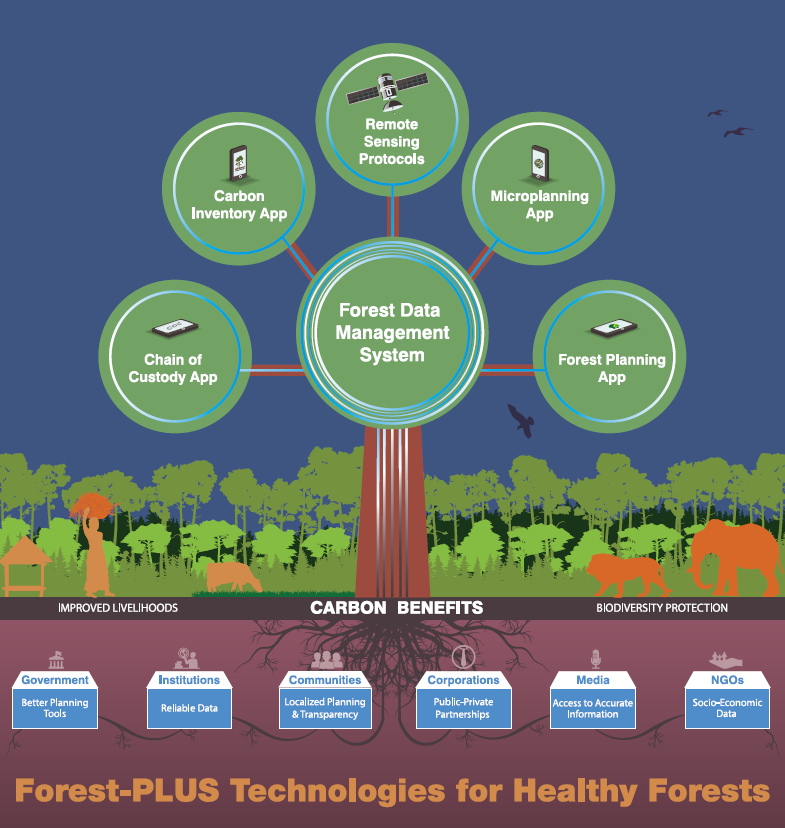 Forest-PLUS: Technologies for Healthy Forests in India