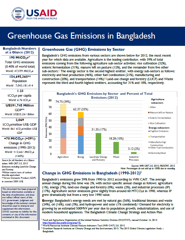 Greenhouse Gas Emissions Factsheet: Bangladesh | Global