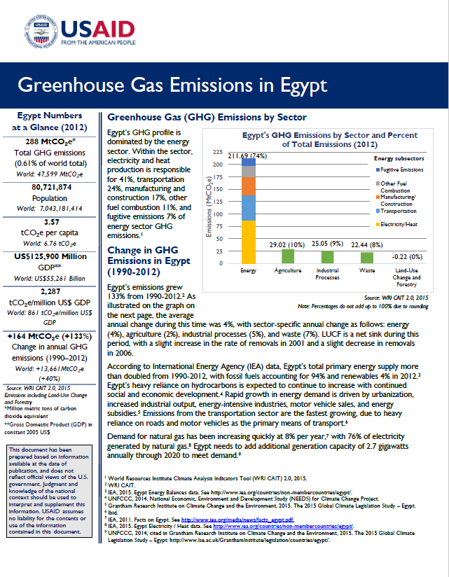 Greenhouse Gas Emissions Factsheet: Egypt | Global Climate Change