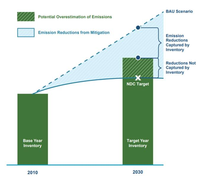 Chart representing the difference that the GHG Harmonization Framework can make if it is applied to capture the full extent of a country's mitigation activities.
