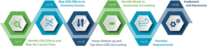 The six-step GHG Harmonization Framework, visualized as a horizontal linear process.