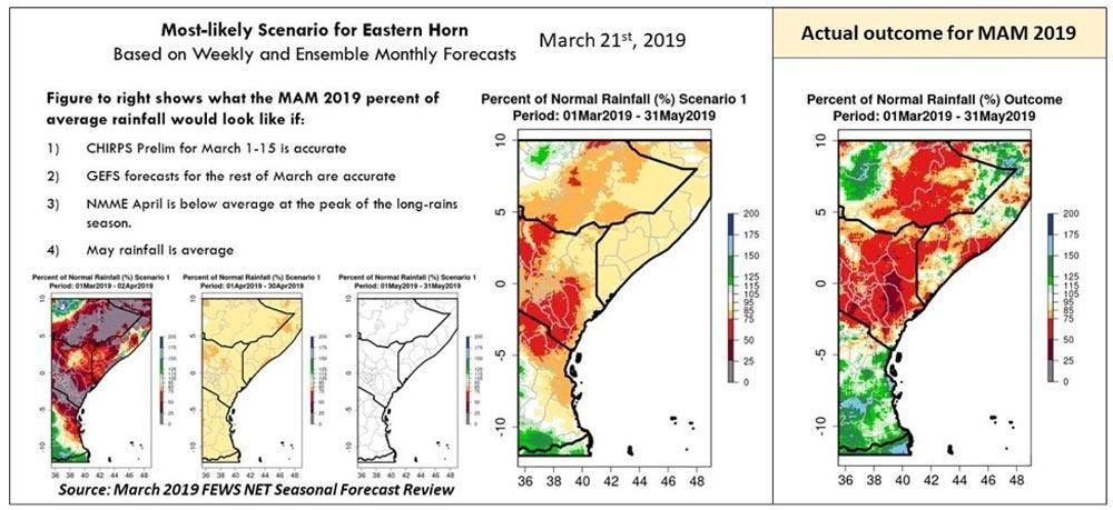 Figure depicting rainfall scenarios and outcomes for March-to-May 2019 in the Eastern Horn of Africa.