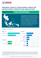 Assessing Capacity Development Needs for Climate-Smart Forestry and Agriculture - Snapshot: Philippines