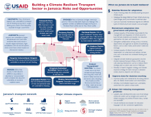 Building a Climate Resilient Transport System in Jamaica: Risks and Opportunities (infographic)