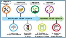 CRM Tool - Spanish