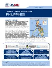 Climate Change Risk Profile: Philippines