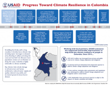 Progress Toward Climate Resilience in Colombia