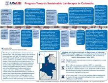 Colombia sustainable landscapes timeline cover page