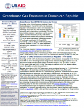GHG Emissions Factsheet: Dominican Republic