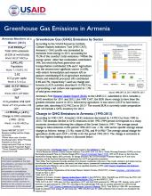GHG Emissions Factsheet: Armenia