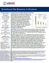 GHG Emissions Factsheet: Honduras