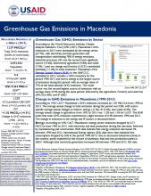 GHG Emissions Factsheet: Macedonia