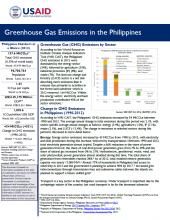 GHG Emissions Factsheet: Philippines