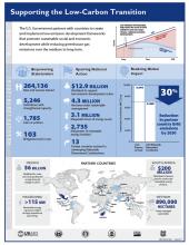 EC-LEDS Infographic