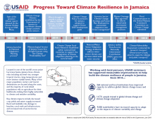 Progress Toward Climate Resilience in Jamaica