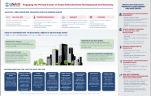 USAID ATLAS Green Infrastructure Infographic