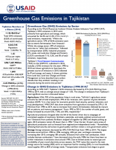 Tajikistan GHG Factsheet