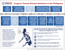 Progress Toward Climate Resilience in the Philippines
