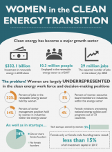 Women in the clean energy transition infographic