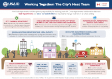 Working Together: The City's Heat Team photo