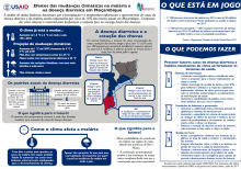 Climate change and health in Mozambique infographic Portuguese