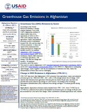 GHG Emissions Fact Sheet: Afghanistan