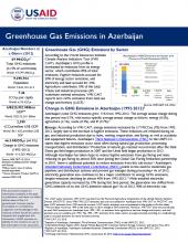 GHG Emissions Factsheet: Azerbaijan
