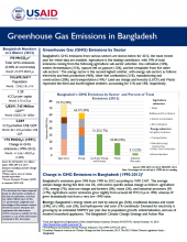 Greenhouse Gas Emissions Factsheet: Bangladesh