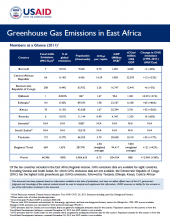 GHG Emissions Fact Sheet: East Africa