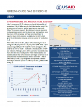 GHG Emissions Factsheet: Libya