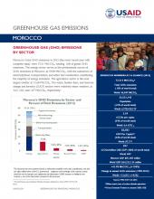 GHG Emissions Factsheet: Morocco