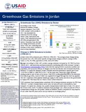 GHG Emissions Factsheet: Jordan