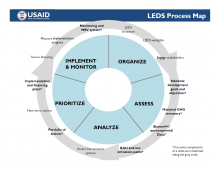 Leds Process map