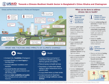 oward a Climate-Resilient Health Sector in Bangladesh's Cities: Khulna and Chattogram photo